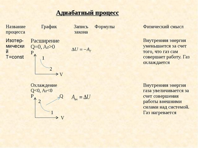 Адиабатный процесс Название процесса График Запись закона Формулы Физический...