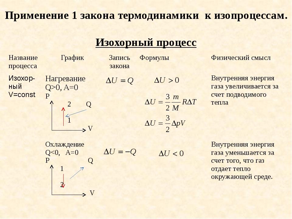 Применение 1 закона термодинамики к изопроцессам. Изохорный процесс Название...