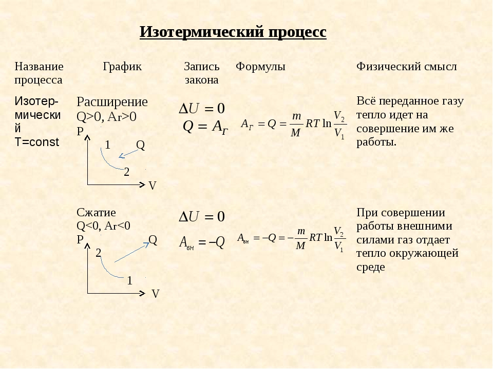 Изотермический процесс Название процесса График Запись закона Формулы Физичес...