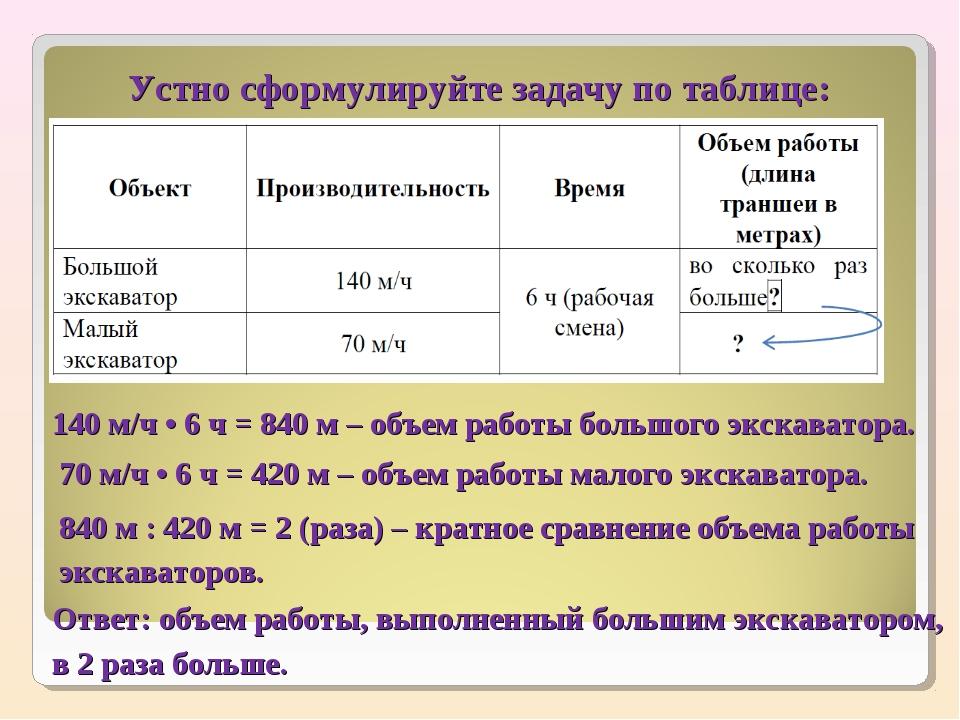 Устно сформулируйте задачу по таблице: 140 м/ч • 6 ч = 840 м – объем работы б...