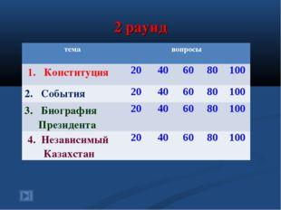 2 раунд темавопросы 1. Конституция20406080100 2. События204060801