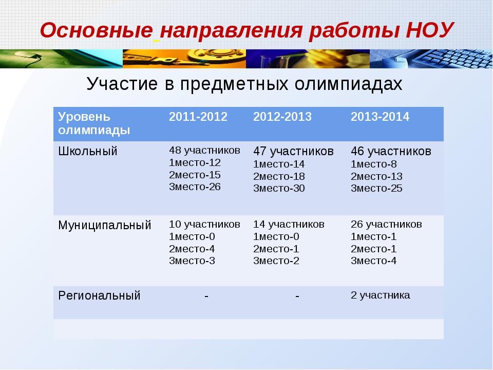 Участие в предметных олимпиадах Основные направления работы НОУ Уровень олимп...