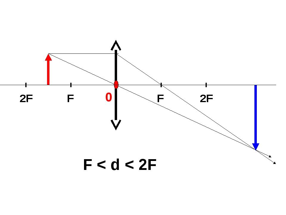 F < d < 2F