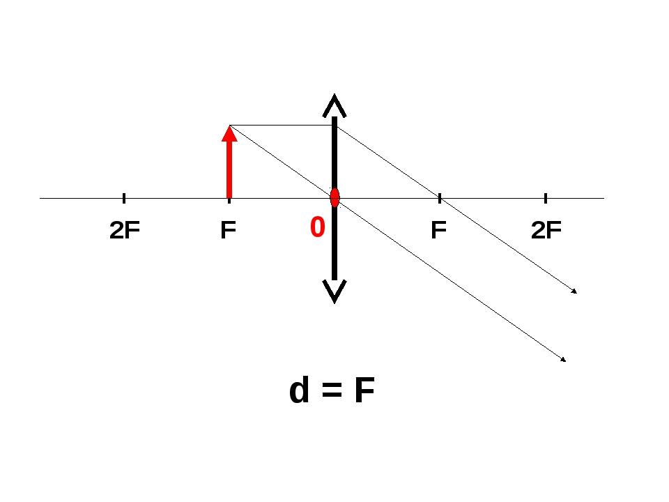 d = F