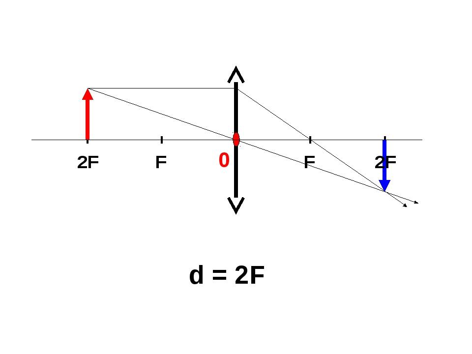d = 2F