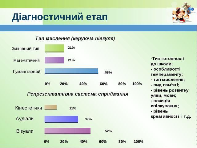 www.themegallery.com Діагностичний етап 0% 20% 40% 60% 80% 100% Змішаний тип...
