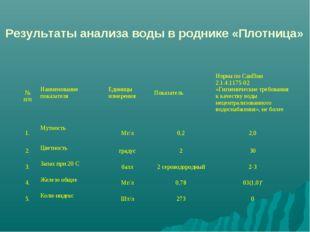 Результаты анализа воды в роднике «Плотница» № п/пНаименование показателяЕд