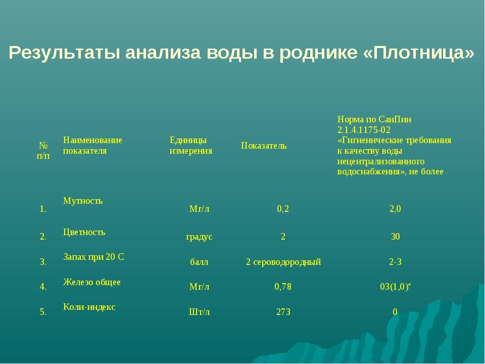 Результаты анализа воды в роднике «Плотница» № п/пНаименование показателяЕд...