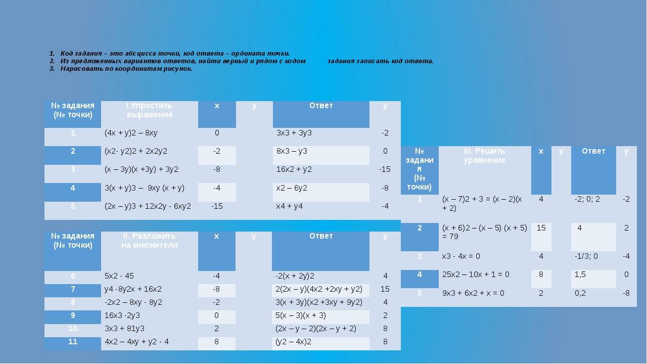 1. Код задания – это абсцисса точки, код ответа – ордината точки. 2. Из предл...