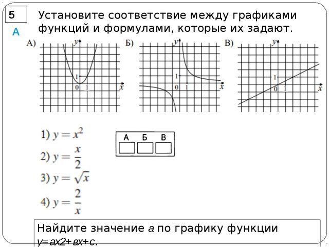 5 А Установите соответствие между графиками функций и формулами, которые их...
