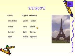 * EUROPE  Great Britain London English  Country Capital Nationality Germa