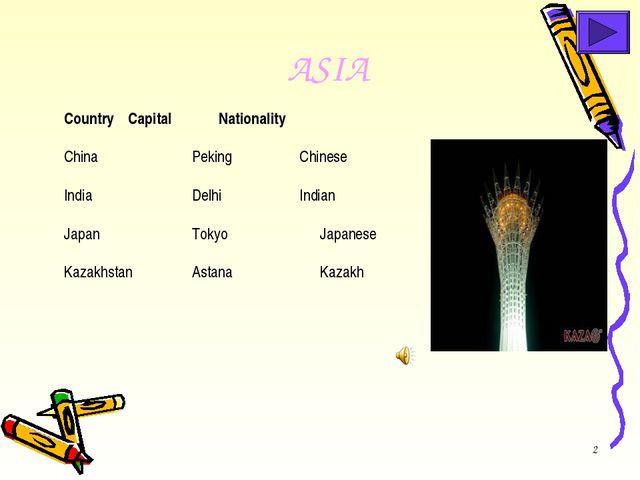 * ASIA CountryCapital Nationality ChinaPeking Chinese IndiaDelhi...
