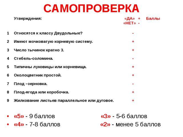 САМОПРОВЕРКА «5» - 9 баллов «3» - 5-6 баллов «4» - 7-8 баллов «2» - мене...