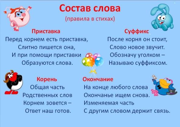 http://900igr.net/datas/russkij-jazyk/Morfema-slova/0002-002-Sostav-slova-pravila-v-stikhakh.jpg