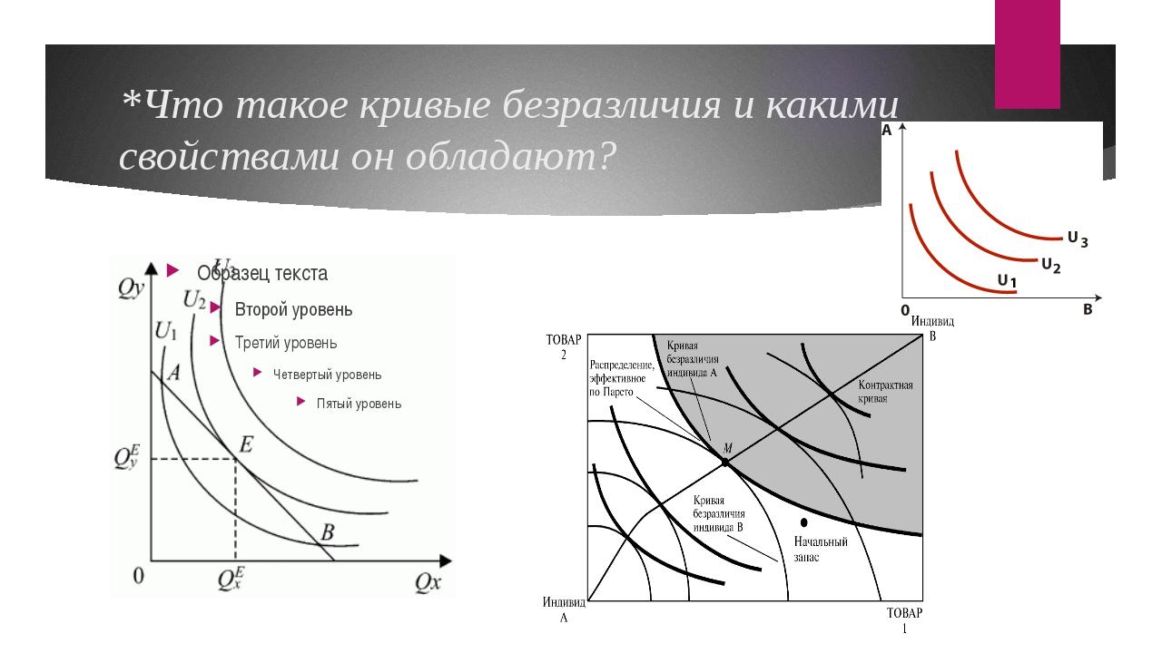 *Что такое кривые безразличия и какими свойствами он обладают?