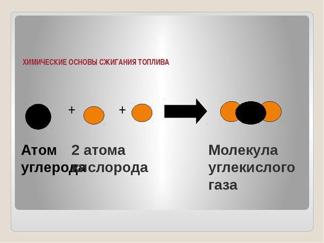 ХИМИЧЕСКИЕ ОСНОВЫ СЖИГАНИЯ ТОПЛИВА + + Атом углерода Молекула углекислого г...