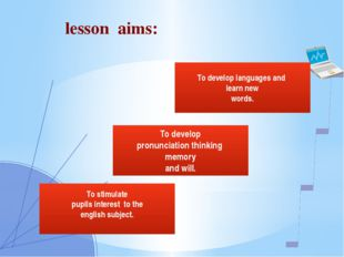 To develop pronunciation thinking memory and will. To stimulate pupils inter