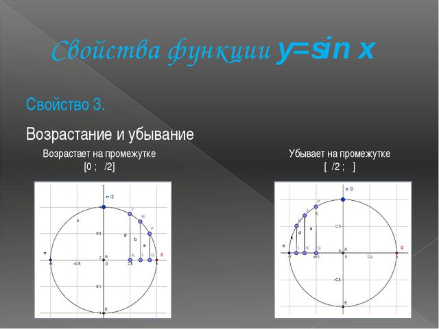 Свойства функции y=sin x Свойство 3. Возрастание и убывание Возрастает на пр...