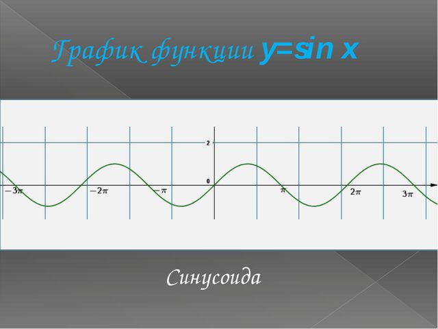 График функции y=sin x Синусоида