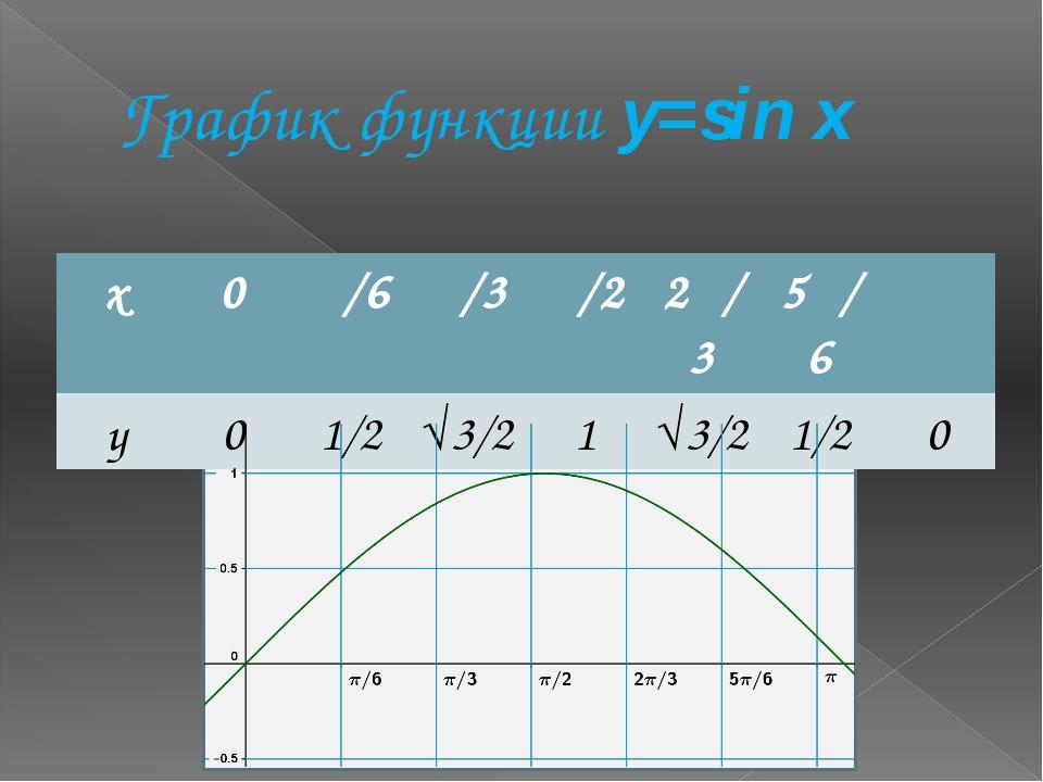 График функции y=sin x x 0 π/6 π/3 π/2 2π/3 5π/6 π y 0 1/2 √3/2 1 √3/2 1/2 0