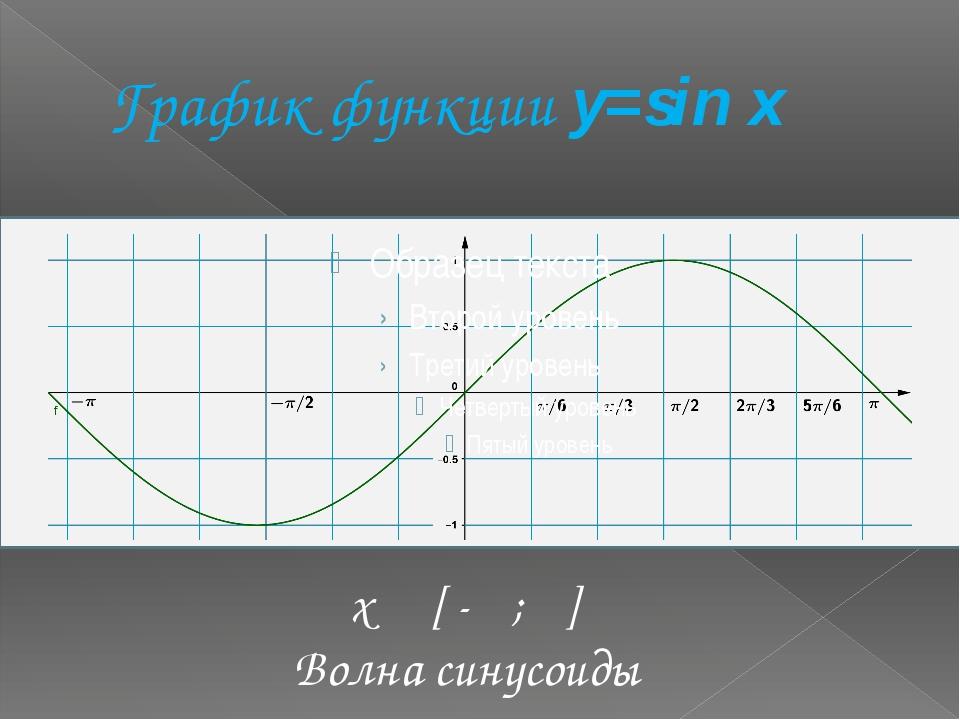 График функции y=sin x x [ -π ; π] Волна синусоиды