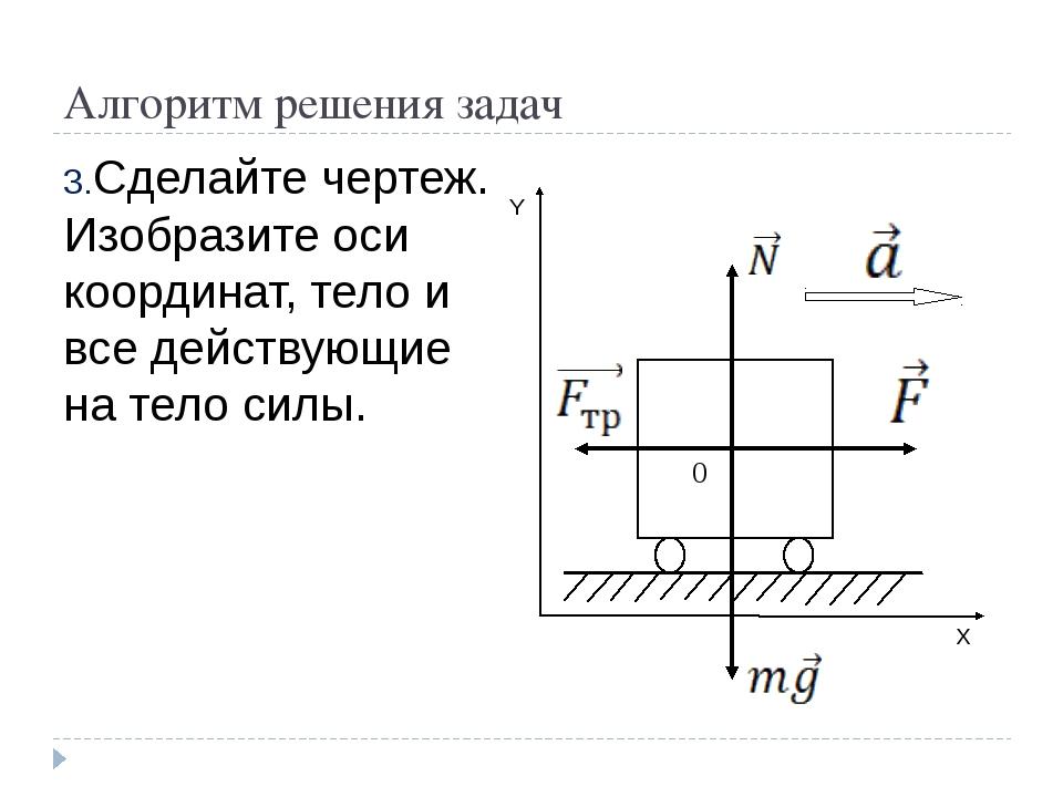 Алгоритм решения задач Сделайте чертеж. Изобразите оси координат, тело и все...