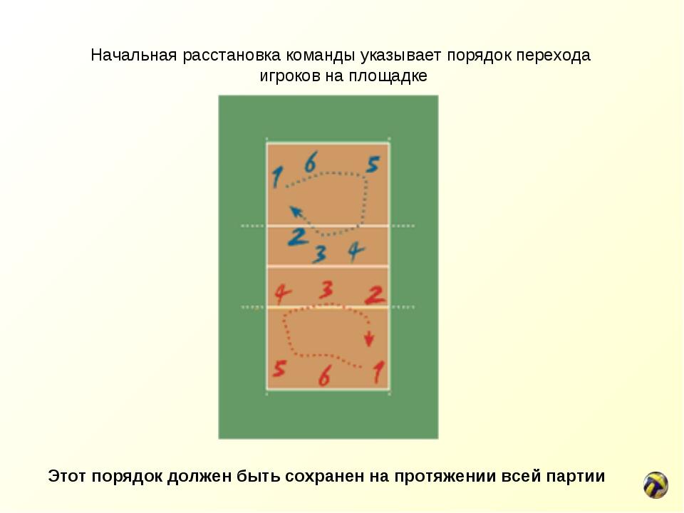 Начальная расстановка команды указывает порядок перехода игроков наплощадке...