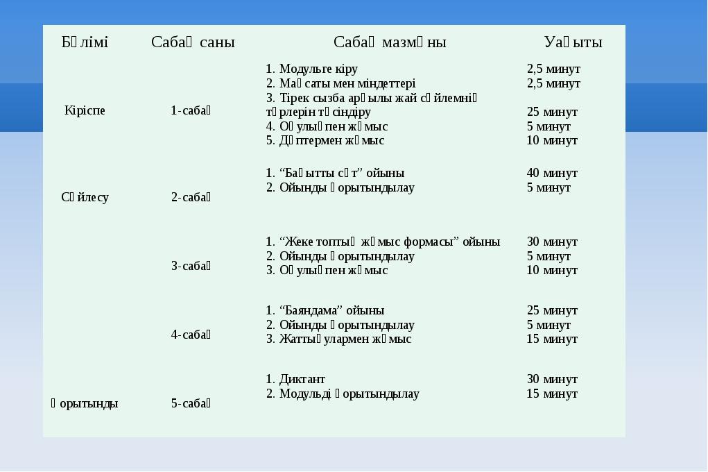 Бөлімі Сабақ саны Сабақ мазмұны Уақыты Кіріспе 1-сабақ 1. Модульге кіру 2. Ма...