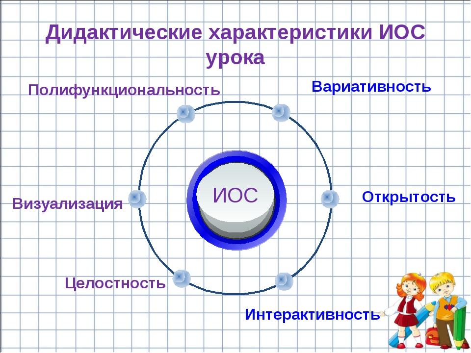 Дидактические характеристики ИОС урока Вариативность Полифункциональность Отк...