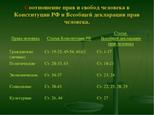Соотношение прав и свобод человека в Конституции РФ и Всеобщей декларации пра