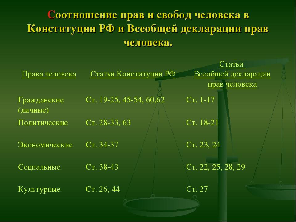 Соотношение прав и свобод человека в Конституции РФ и Всеобщей декларации пра...