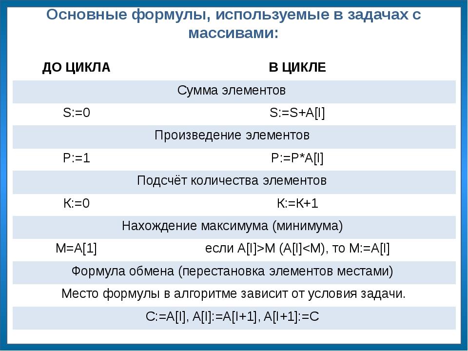 Основные формулы, используемые в задачах с массивами: ДО ЦИКЛА В ЦИКЛЕ Сумма...