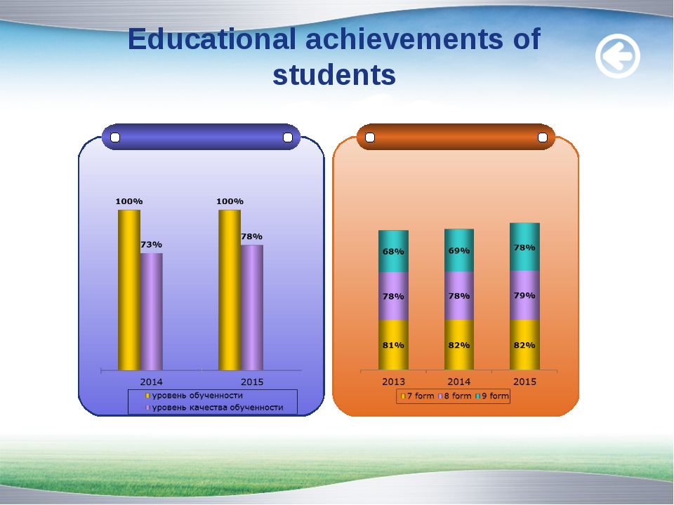 Educational achievements of students