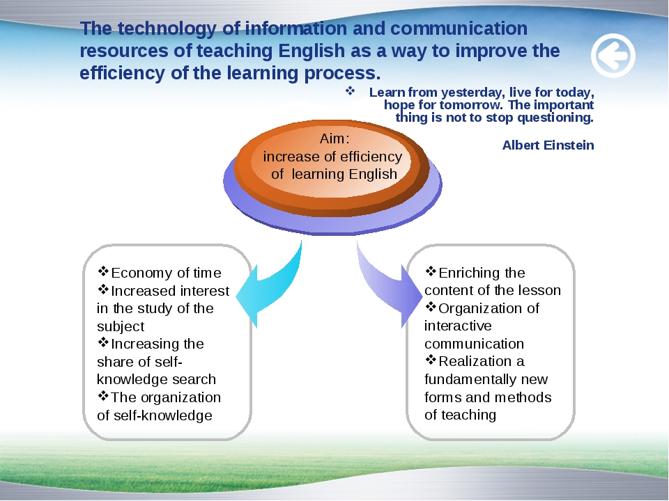 The technology of information and communication resources of teaching English...