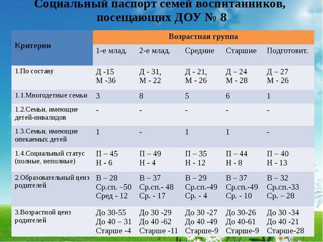 Социальный паспорт семей воспитанников, посещающих ДОУ № 8 Критерии Возрастна...