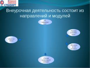 Внеурочная деятельность состоит из направлений и модулей «Я -первоклассник» «