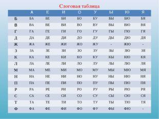 Слоговая таблица АЕИОУЫЮЯ ББАБЕБИБОБУБЫБЮБЯ ВВАВЕВИВОВУ