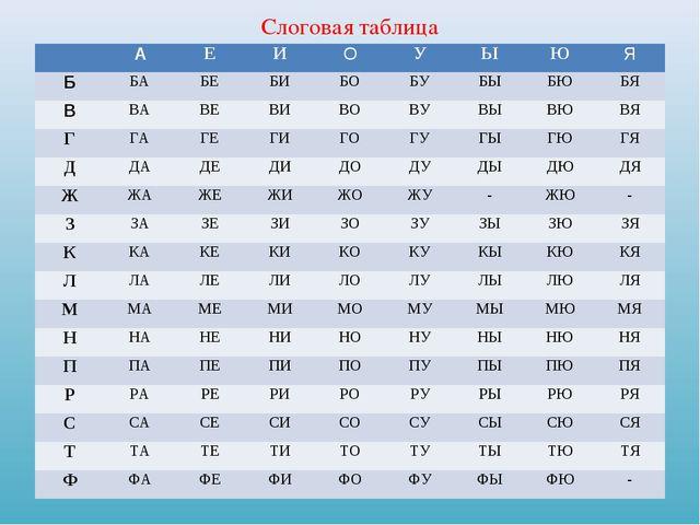 Слоговая таблица АЕИОУЫЮЯ ББАБЕБИБОБУБЫБЮБЯ ВВАВЕВИВОВУ...