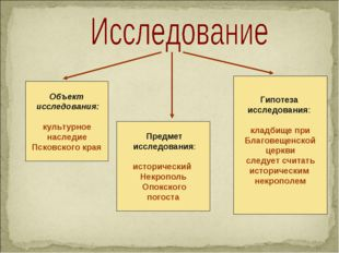 Объект исследования: культурное наследие Псковского края Предмет исследования