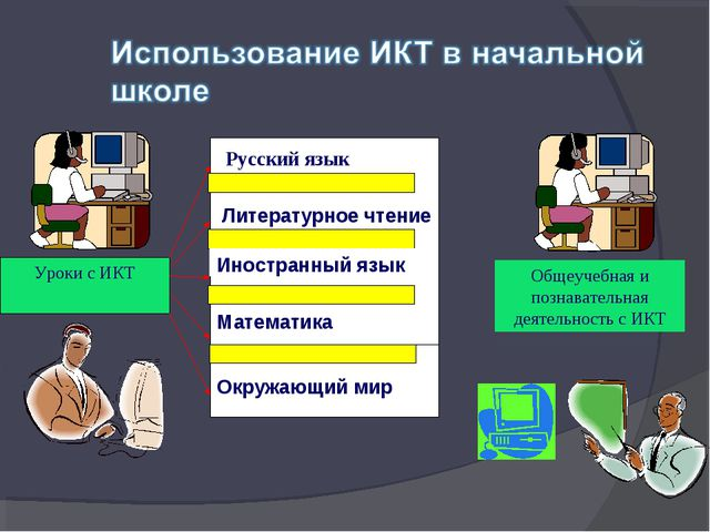 Русский язык Уроки с ИКТ Литературное чтение  Иностранный язык Окружающий ми...
