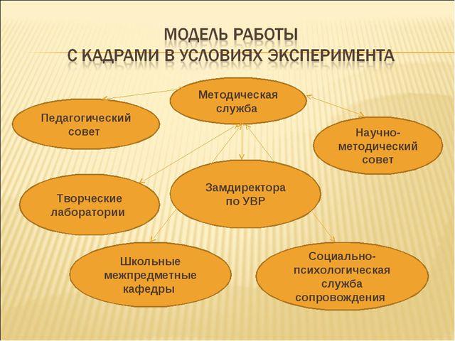 Методическая служба Педагогический совет Социально- психологическая служба с...