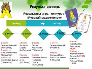 Результативность 2009 год 2010 год 5 класс 2004 1 место — Сичкар Дмитрий (89