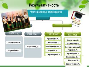 Результативность Число районных стипендиатов 2007 год 2008 год 2010 год 2011