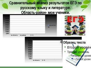 Сравнительный анализ результатов ЕГЭ по русскому языку и литературе. Область-