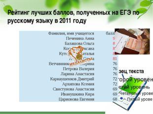Рейтинг лучших баллов, полученных на ЕГЭ по русскому языку в 2011 году Фамили