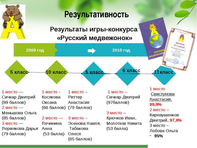 Результативность 2009 год 2010 год 5 класс 2004 1 место — Сичкар Дмитрий (89...