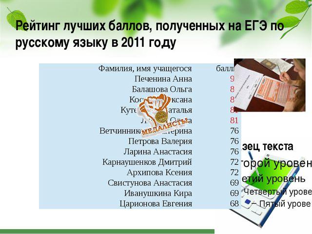 Рейтинг лучших баллов, полученных на ЕГЭ по русскому языку в 2011 году Фамили...