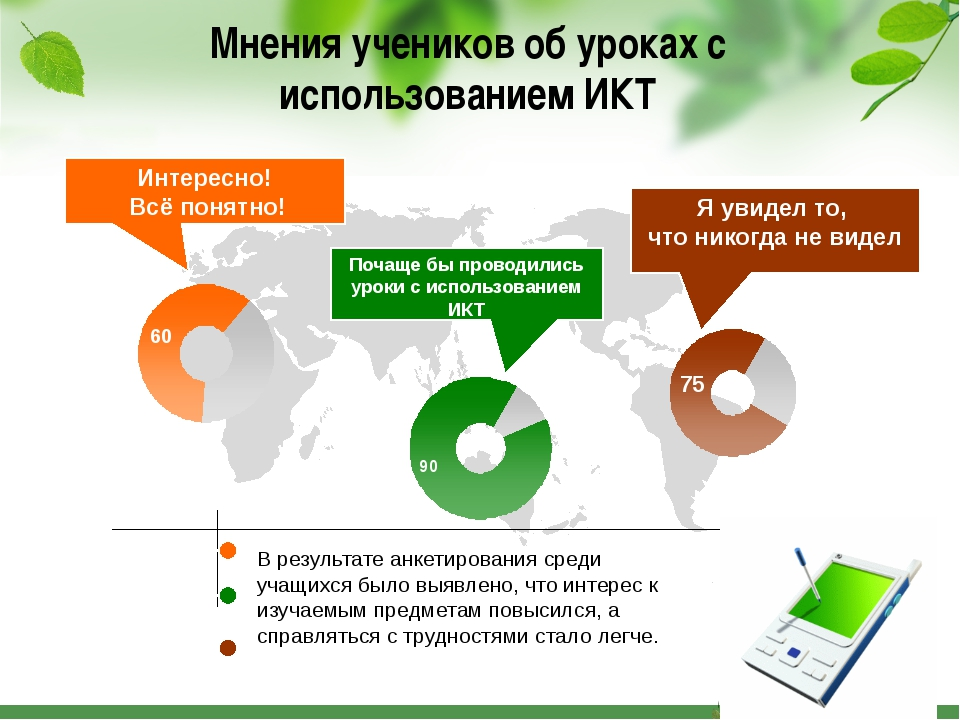 Мнения учеников об уроках с использованием ИКТ Интересно! Всё понятно! Почаще...