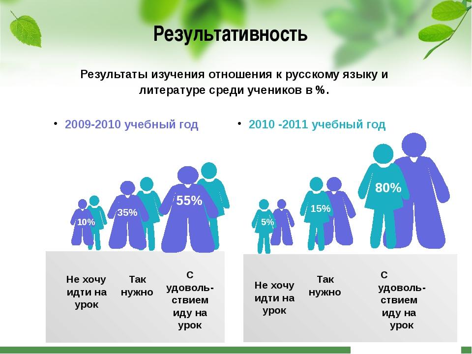 Результативность Так нужно 2009-2010 учебный год 2010 -2011 учебный год 35%...