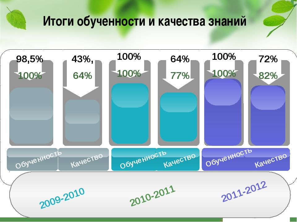 Итоги обученности и качества знаний 98,5% 100% 43%, 64% 100% 100% 64% 77% 201...